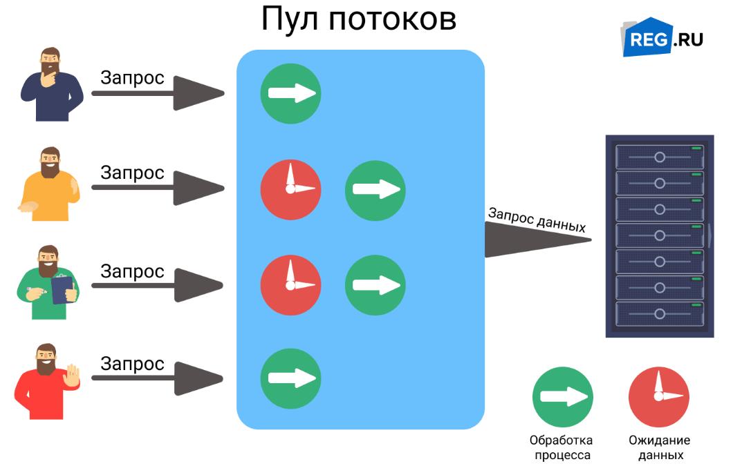 Многопоточная система