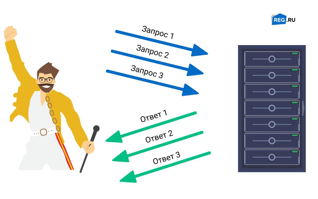 Однопоточная система