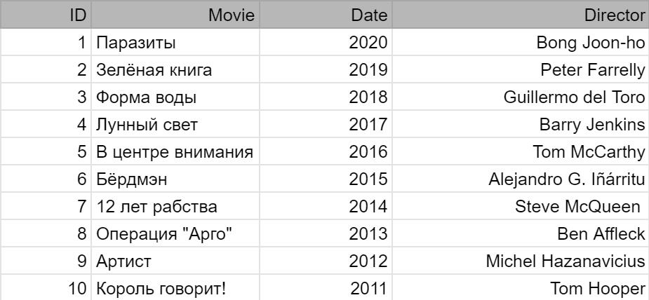 Таблица с данными для примера таблицы SQL