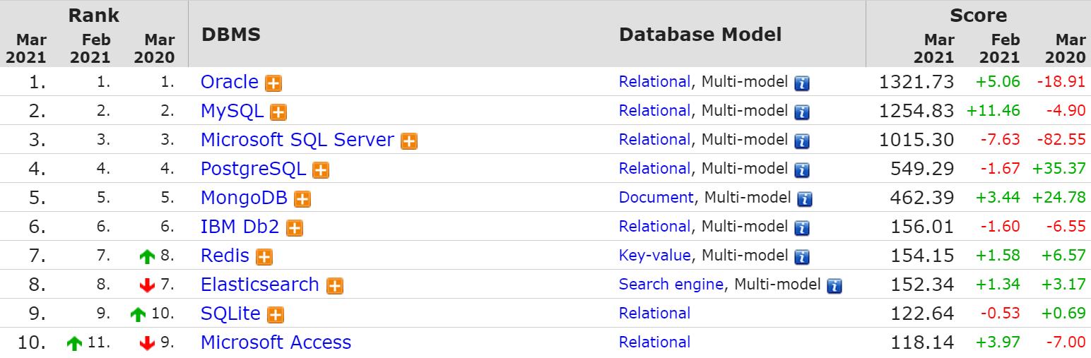 Рейтинг СУБД DB-Engines
