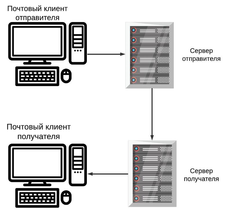 что лучше хостинг или vps сервер
