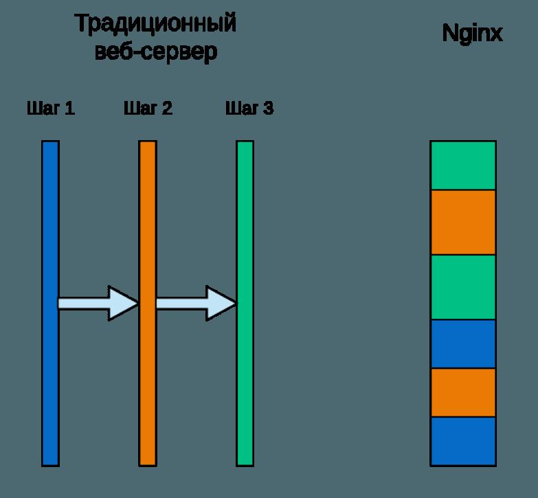 Что такое nginx 2