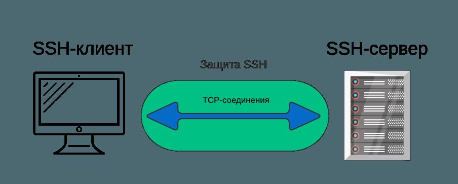 Что такое ssh