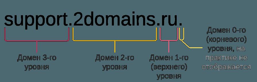 хостинг vps windows серверов