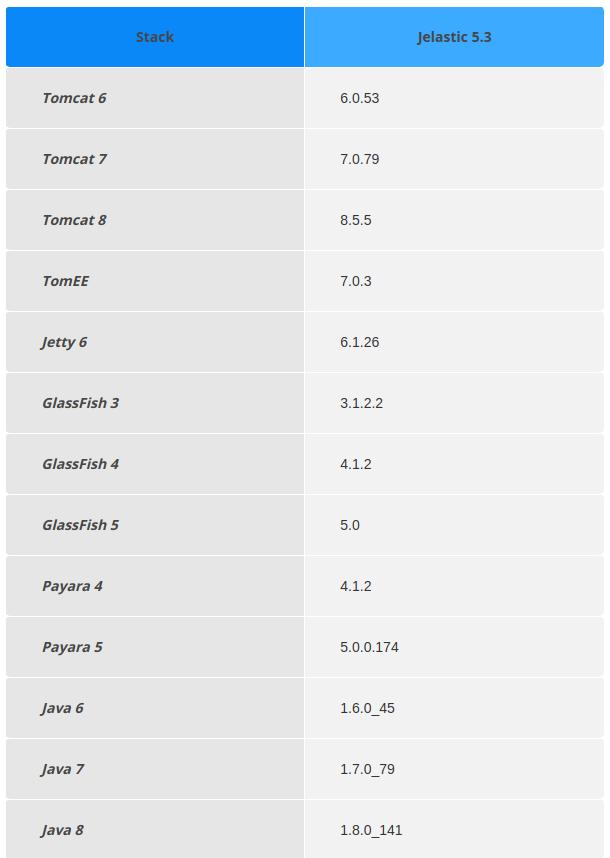 1.Актуальные версии ПО в jelastic 5.3