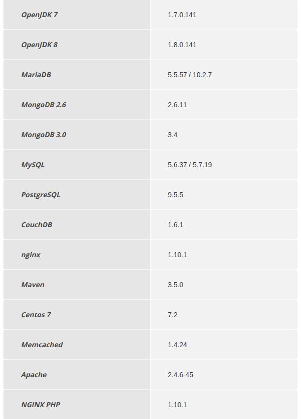 2.Актуальные версии ПО в jelastic 5.3