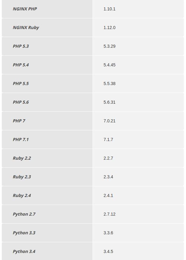 3.Актуальные версии ПО в jelastic 5.3