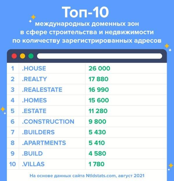 .HOUSE, .BUILDERS и .VILLAS: топ-10 доменов для индустрии строительства и недвижимости