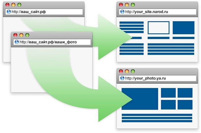 Различные варианты услуги Web-форвардинг REG.RU