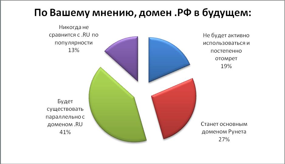 reg ru домены и хостинг